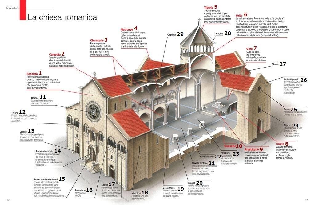 ロマネスク建築の用語集   ロマネスク美術とロマネスク建築